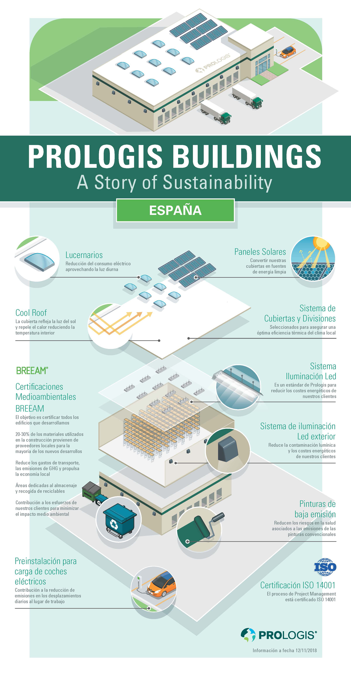 Sustainable Design Features Infographic